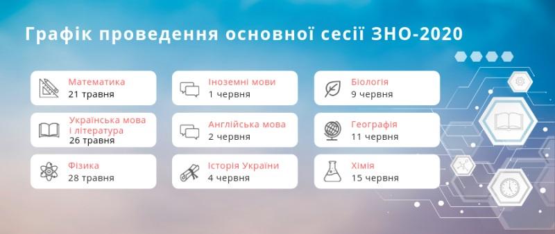 Hrafik provedennya ZNO — 2020