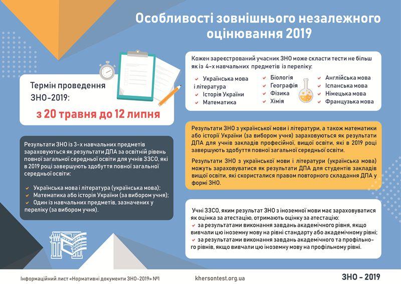 Vyznacheno terminy provedennya ZNO-2019