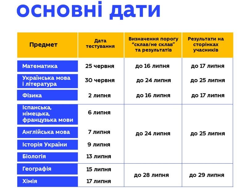 ZNO-2020_DATY_PROVEDENNYA